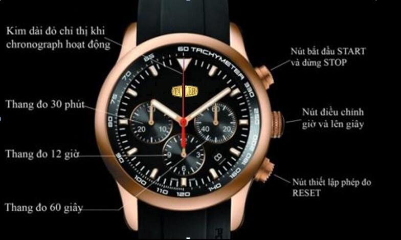kiến thức đồng hồ